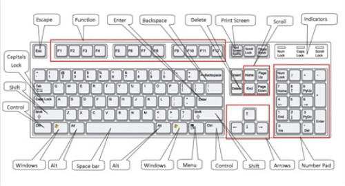 Computer keyboard diagram with labels