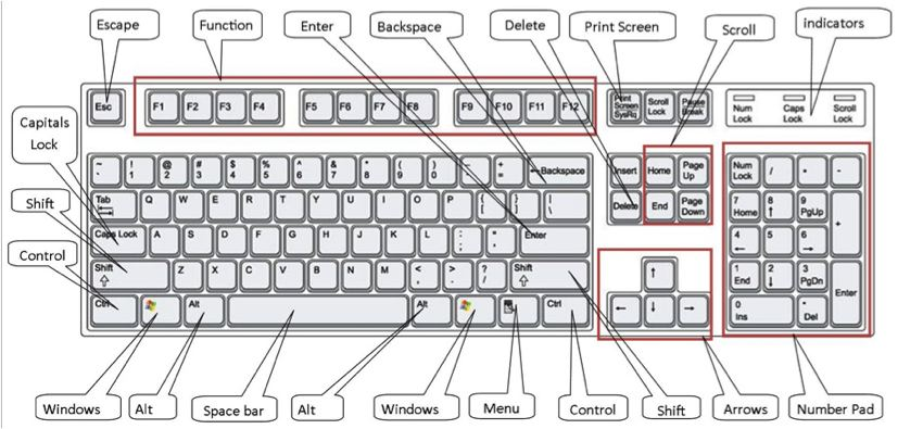 how to use a computer keyboard   step by step guidecomputer keyboard diagram   labels  click here for an enlarged version of the above diagram