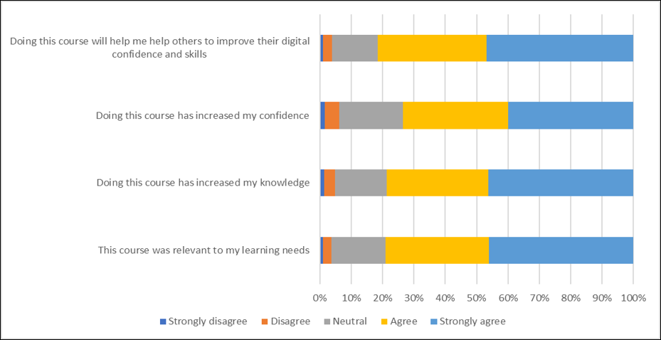Digital Champions say the Network helps their confidence